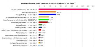 Budżet gminy na 2017 rok