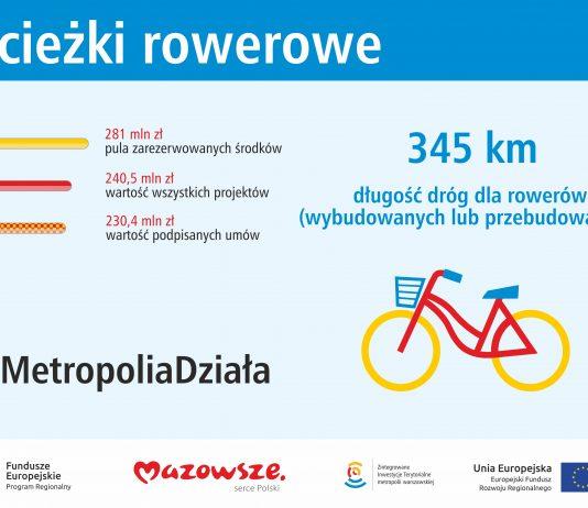 rowery - plakat