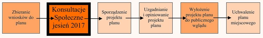 Schemat procesu