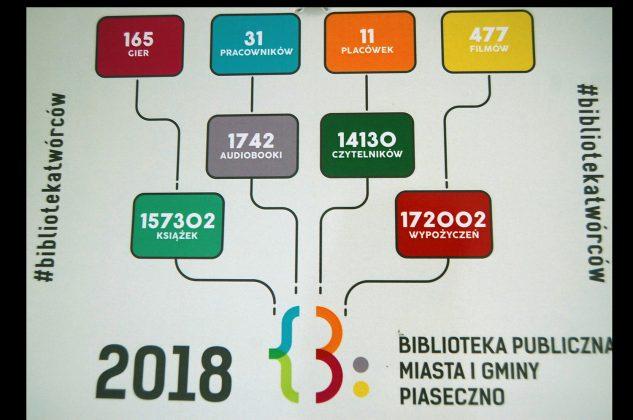 Statystyki Biblioteki Publicznej w Piasecznie