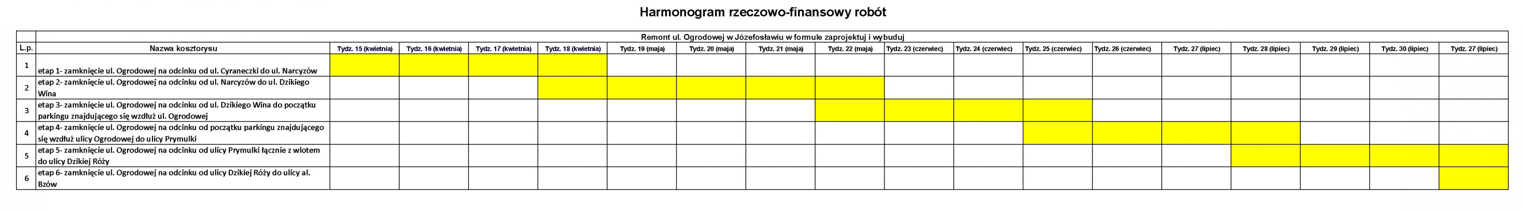 Harmonogram rzeczowy remontu ul. Ogrodowej