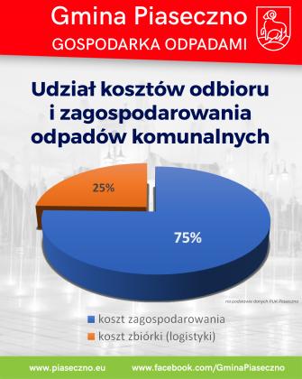 Gmina Piaseczno gospodarka odpadami styczeń 2020 r.