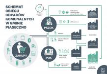 Schemat obiegu odpadów komunalnych w gminie Piaseczno
