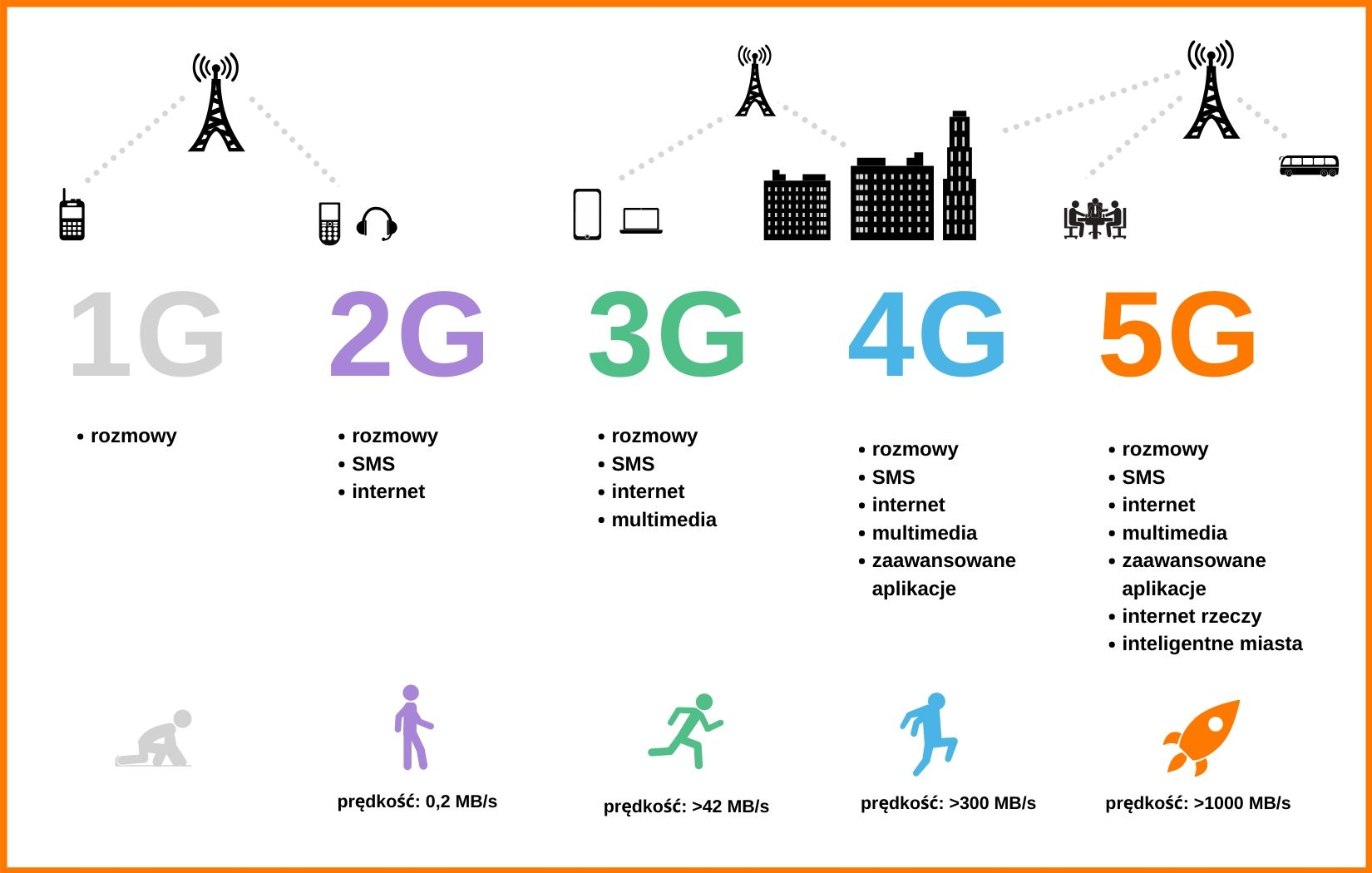 Sieć od 1G do 5G
