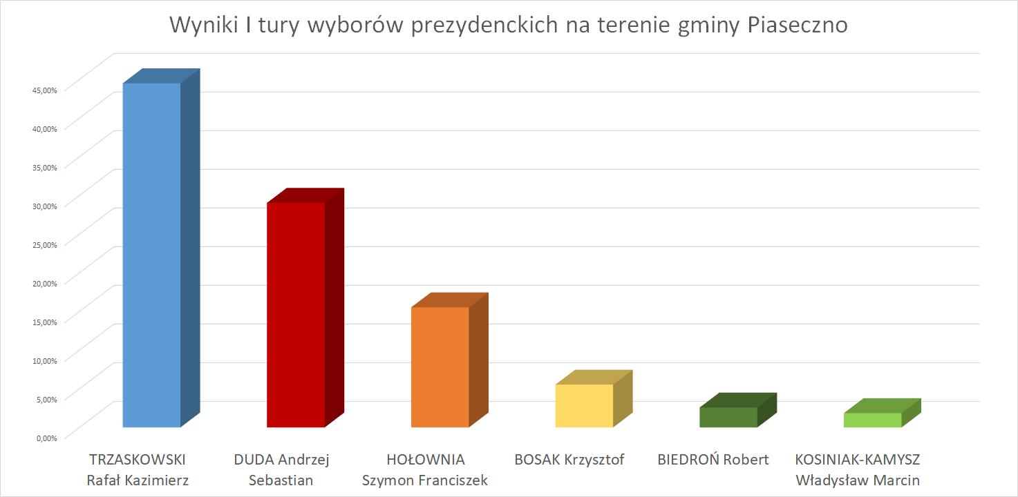 Wyniki I tury wyborów prezydenckich na terenie gminy Piaseczno 28 czerwca 2020