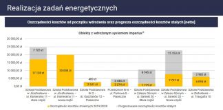 Realizacja zadań energetycznych - prezentacja