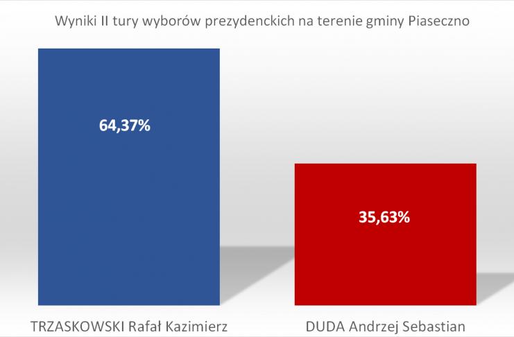 Tak głosowało Piaseczno w wyborach prezydenckich 2020