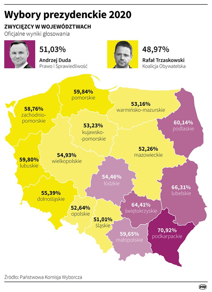 Wyniki ogólnopolskie wyborów prezydenckich 2020, źródło: PKW, PAP