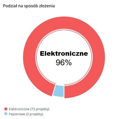 Podział projektów na sposób złożenia w Budżecie Obywatelskim w Piasecznie na rok 2021
