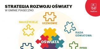Ilustracja. Strategia Rozwoju Oświaty w gminie Piaseczno