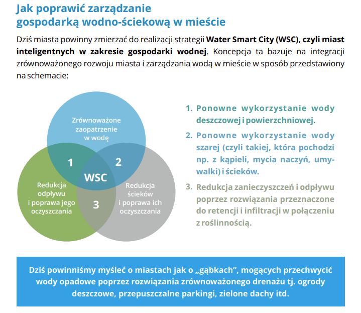 Infografika pokazująca elementy składające się na poprawę gospodarowania wodą w mieście