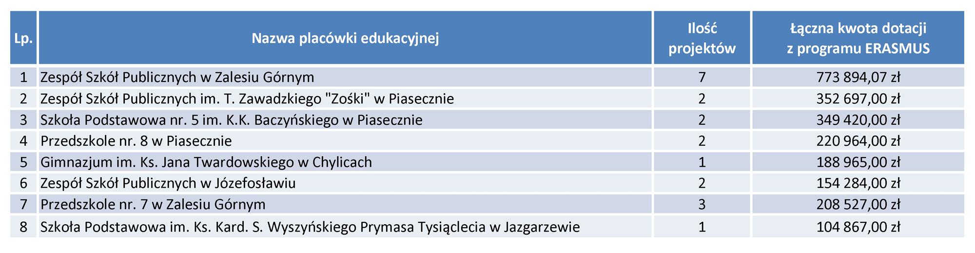 Wykaz placówek oświatowych biorących udział w programie ERASMUS w latach 2014-2020