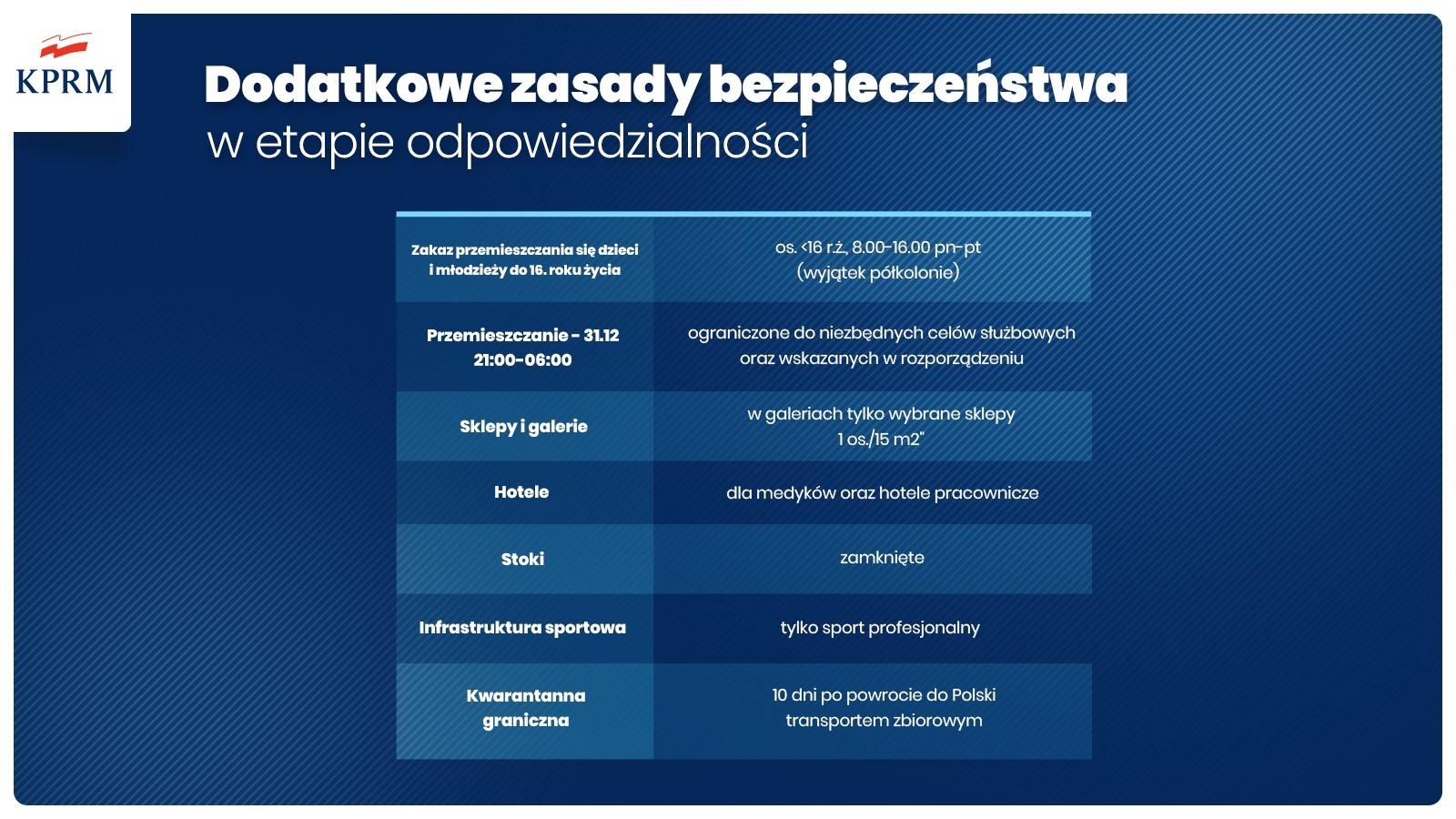 Ilustracja. Nowe zasady bezpieczeństwa od 28 grudnia do 17 stycznia