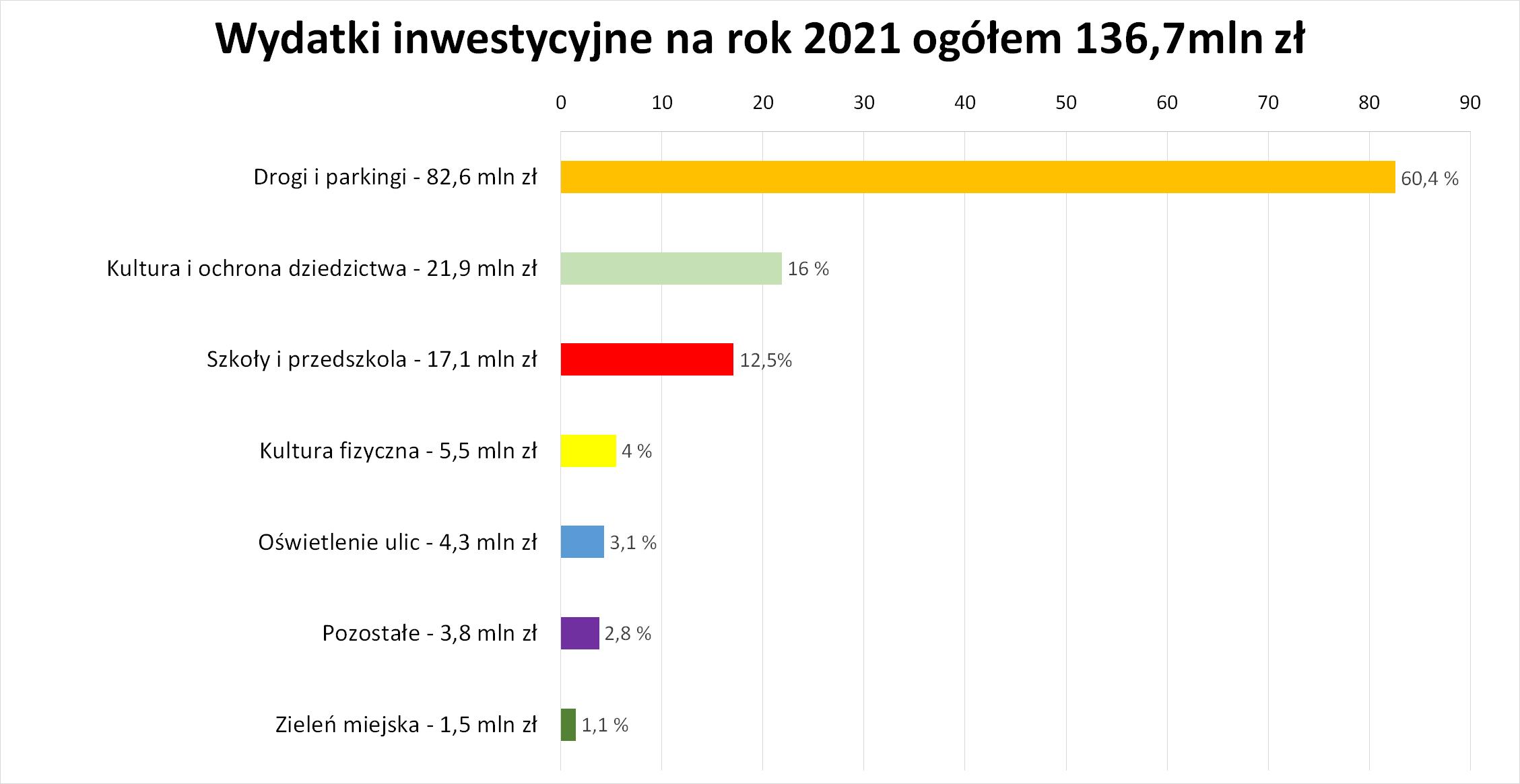 Wydatki inwestycyjne na 2021 rok