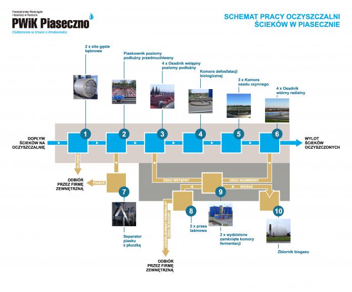 Ilustracja. Schemat pracy oczyszczalni ścieków w Piasecznie