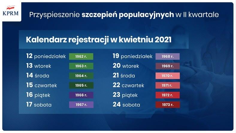 Kalendarz rejestracji na szczepienia przeciwko COVID-19 w kwietniu 2021 roku