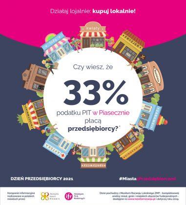 Dzień Przedsiębiorcy 2021. Czy wiesz, że aż 33% podatku PIT w naszym mieście odprowadzają przedsiębiorcy? Korzystaj z lokalnych usług i towarów, bo dzięki temu inwestujesz w swoje miasto. Działaj lojalnie: kupuj lokalnie!