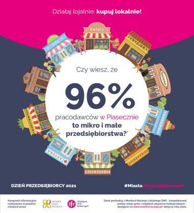 Dzień Przedsiębiorcy 2021. Czy zdajesz sobie sprawę, że aż 96% pracodawców w Piasecznie to mikro i małe przedsiębiorstwa? Dzięki korzystaniu z ich usług i towarów wpływasz na niskie bezrobocie i zwiększasz poziom życia wszystkich mieszkańców Piaseczna. Działaj lojalnie: kupuj lokalnie!