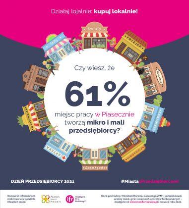 Dzień Przedsiębiorcy 2021. Aż 61% wszystkich miejsc pracy w Piasecznie stworzyły mikro i małe firmy. To wspaniały dowód na to, jak ważna dla lokalnej społeczności jest przedsiębiorczość. Korzystaj z ich usług i kupuj ich produkty - niech Twoje pieniądze zostaną na miejscu! Działaj lojalnie: kupuj lokalnie!