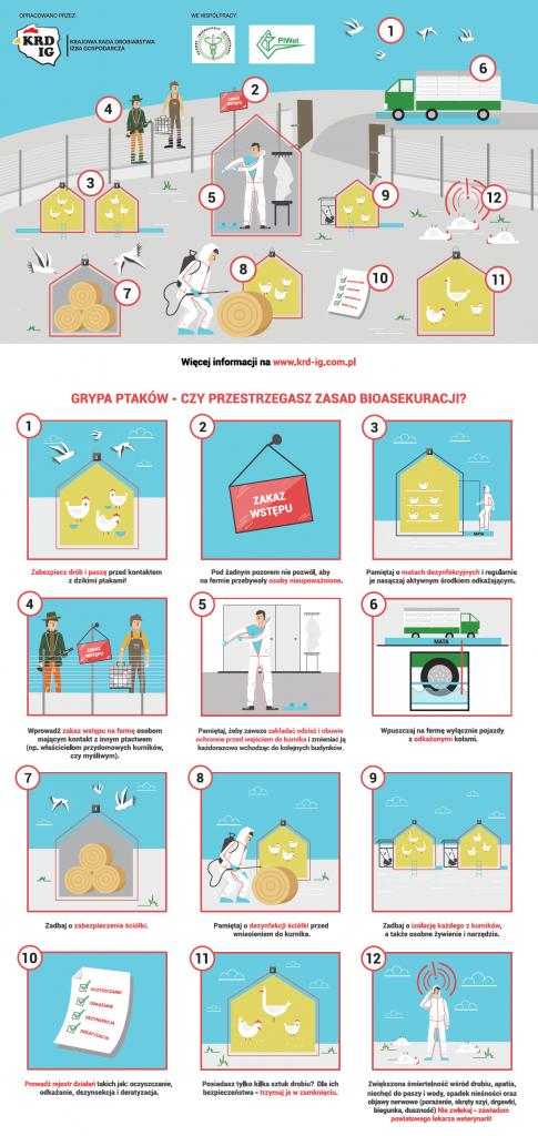 Plakat na temat ptasiej grypy-bioasekuracji